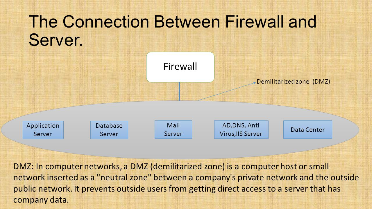 The Connection Between Firewall and Server.