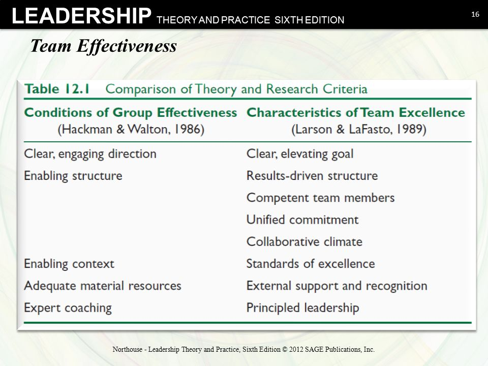 Team Effectiveness Northouse - Leadership Theory and Practice, Sixth Edition © 2012 SAGE Publications, Inc.