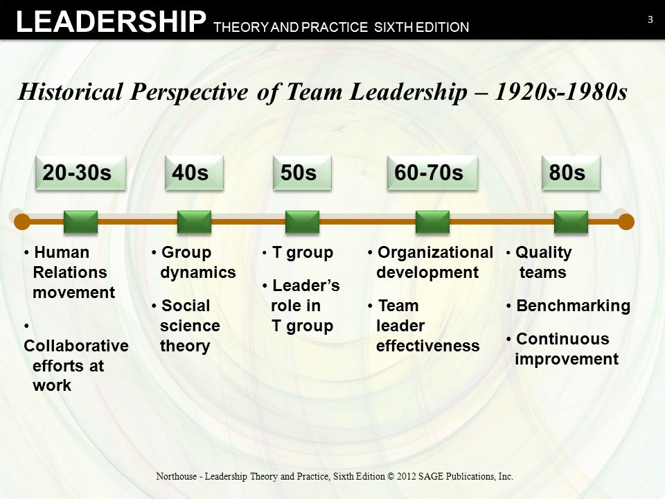 Historical Perspective of Team Leadership – 1920s-1980s