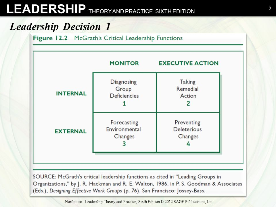 Leadership Decision 1 Northouse - Leadership Theory and Practice, Sixth Edition © 2012 SAGE Publications, Inc.