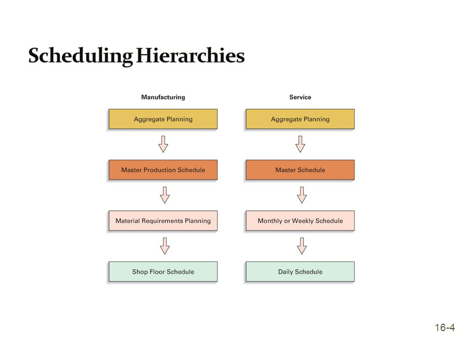 Scheduling Hierarchies