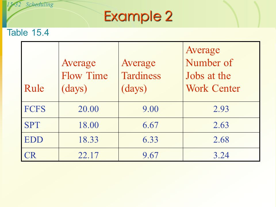 Example 2 Average Number of Jobs at the Work Center