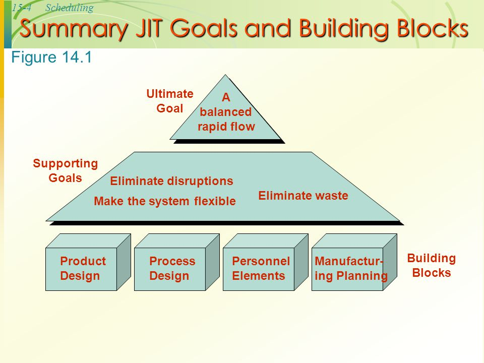 Summary JIT Goals and Building Blocks