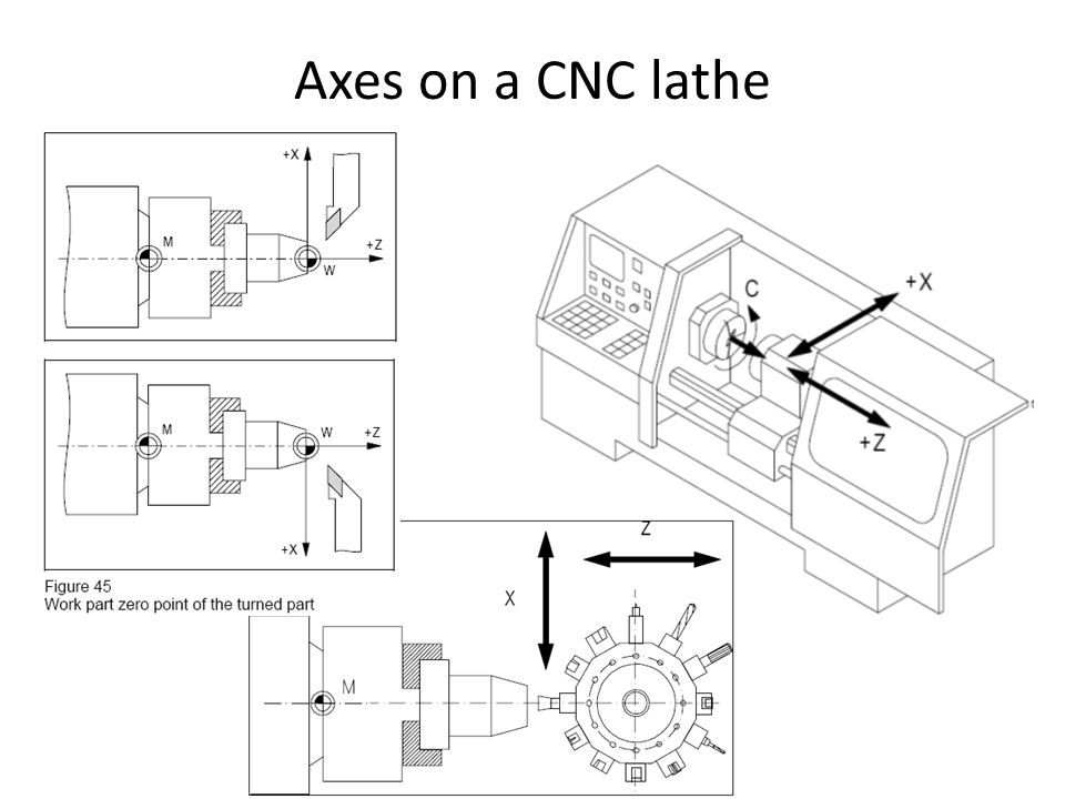Cnc Lathe Machine Schematic