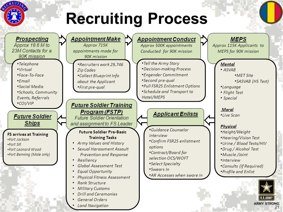 US Army Recruiting Command - ppt download