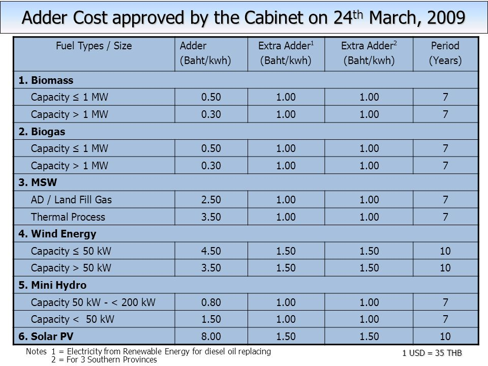 Adder Cost approved by the Cabinet on 24th March, 2009