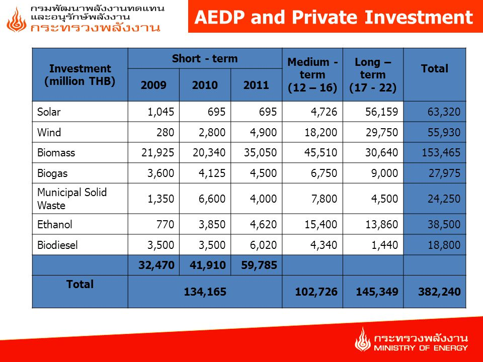 AEDP and Private Investment
