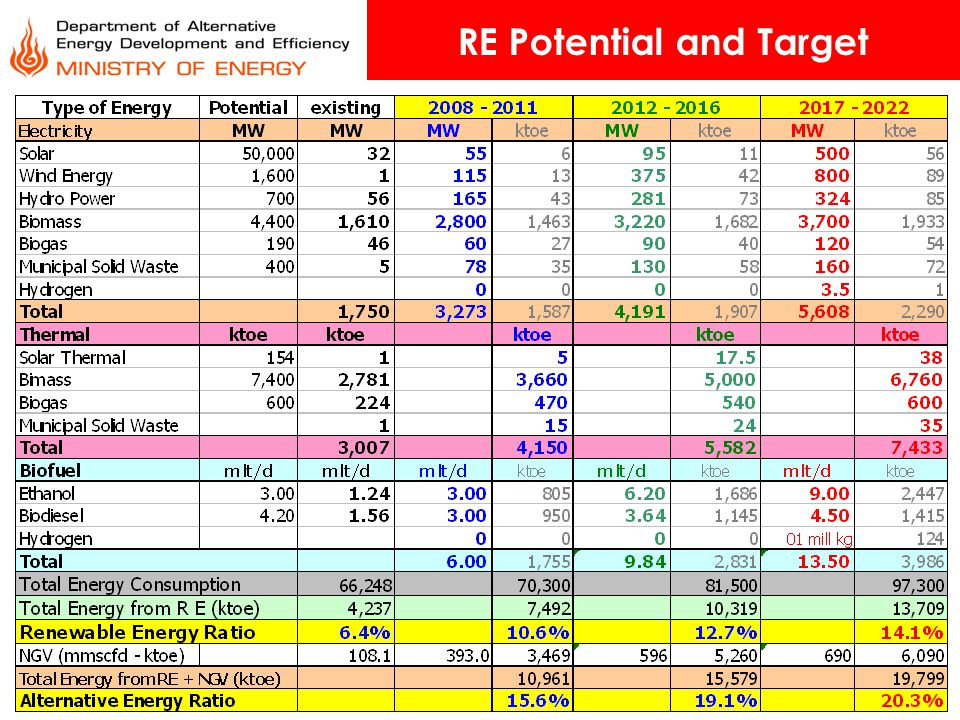 RE Potential and Target