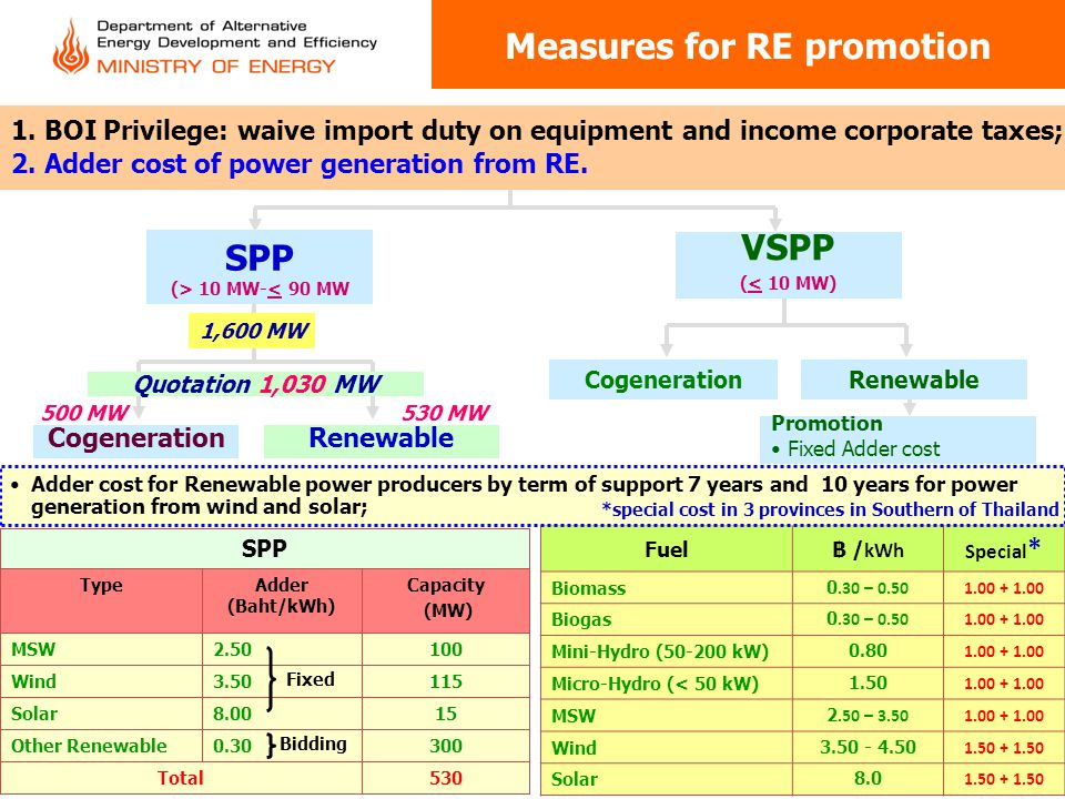 Measures for RE promotion