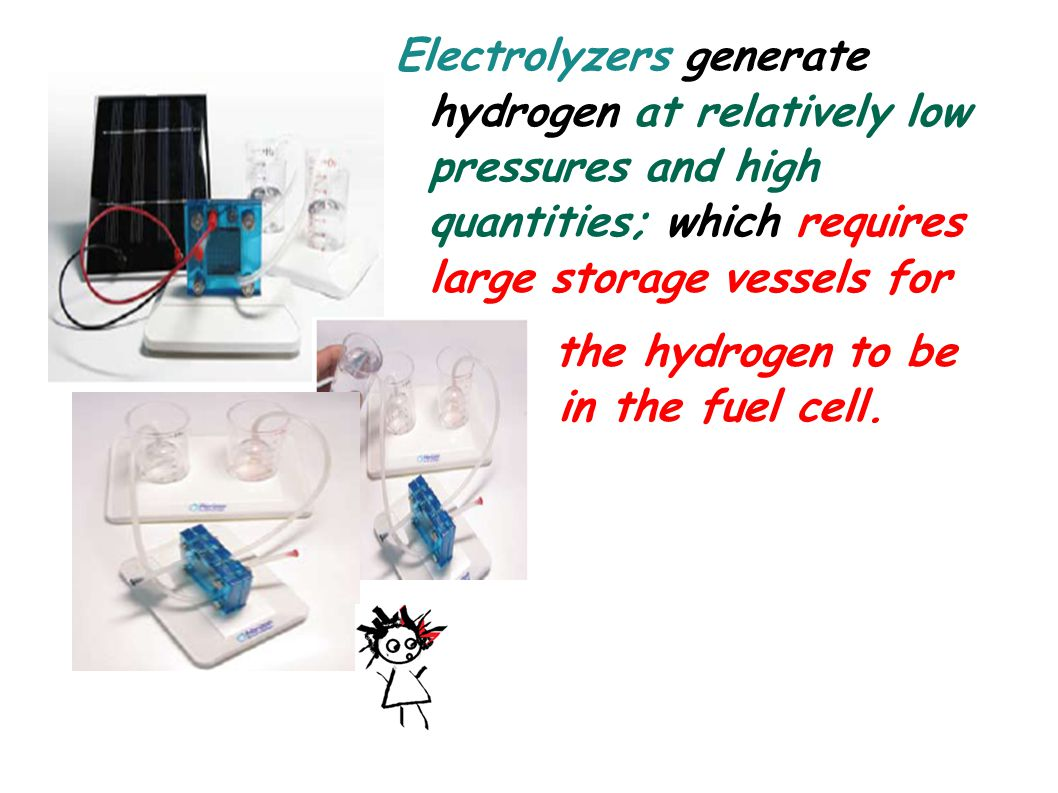 Electrolyzers generate hydrogen at relatively low pressures and high quantities; which requires large storage vessels for