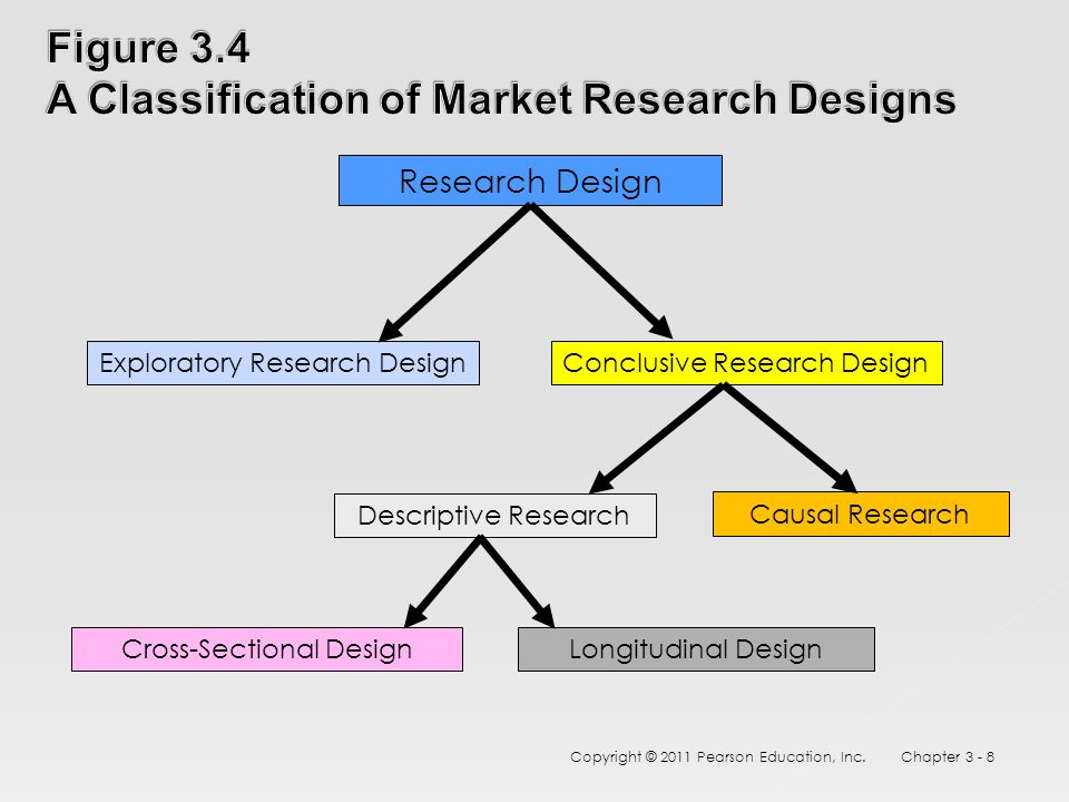 conclusive research design A research design is a framework or blueprint for conducting a market research project it specifies the details of how the project should be conducted research designs may be broadly classified as exploratory or conclusive.