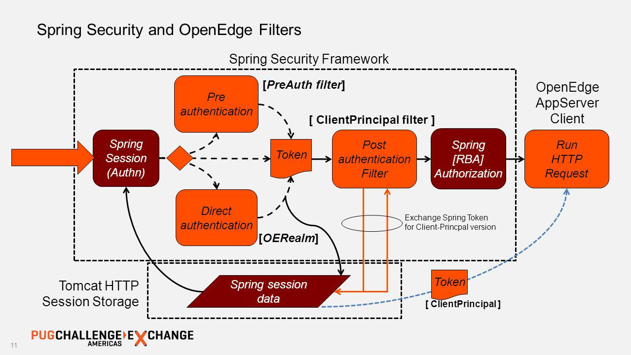 OE Realm & Your Application's Authentication Process - ppt