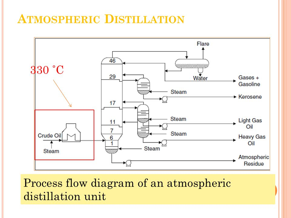 Chemistry And Technology Of Petroleum Ppt Video Online Download