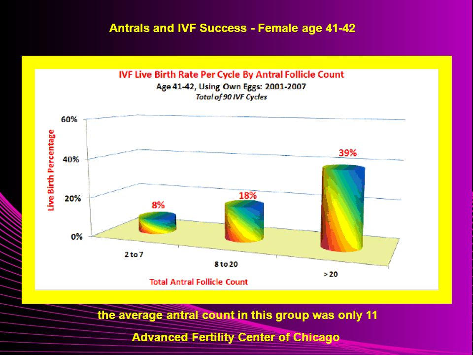 Aging and Female Fertility - ppt video online download