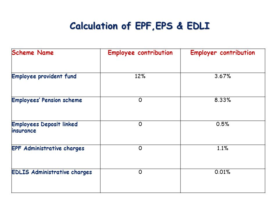 Calculation of EPF,EPS & EDLI
