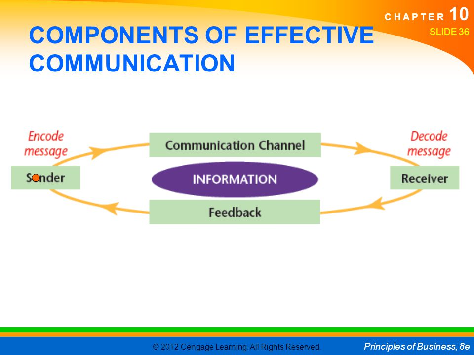 COMPONENTS OF EFFECTIVE COMMUNICATION