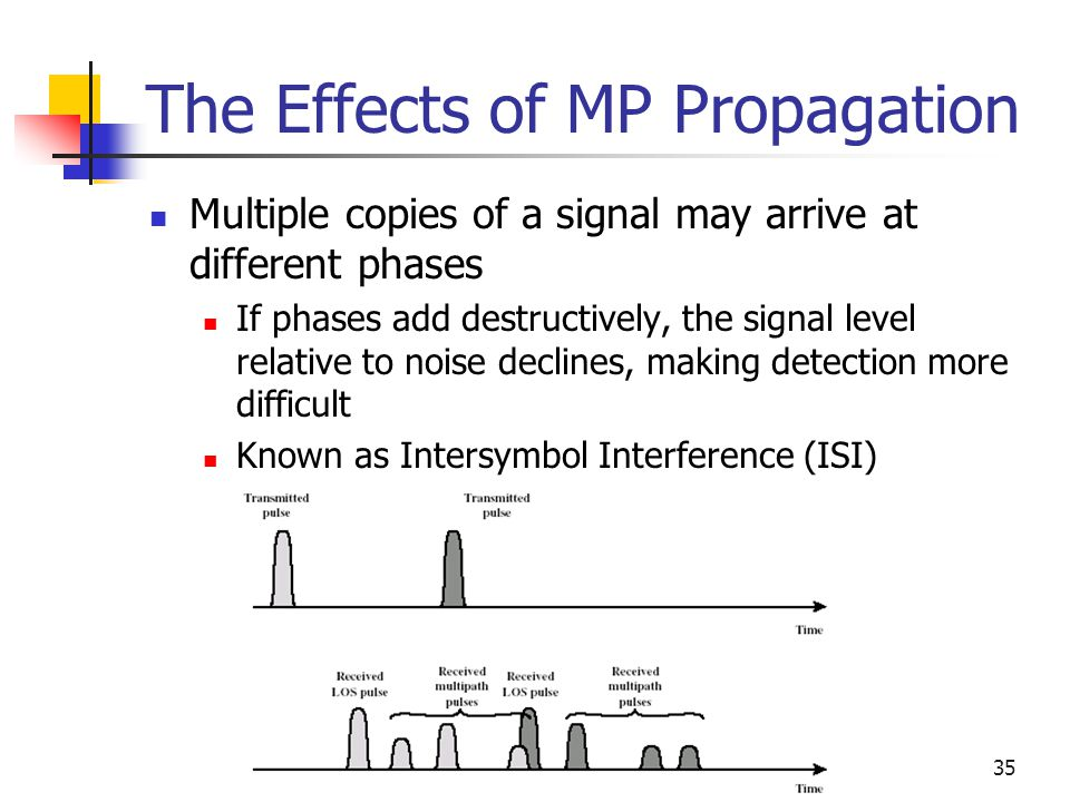 The Effects of MP Propagation