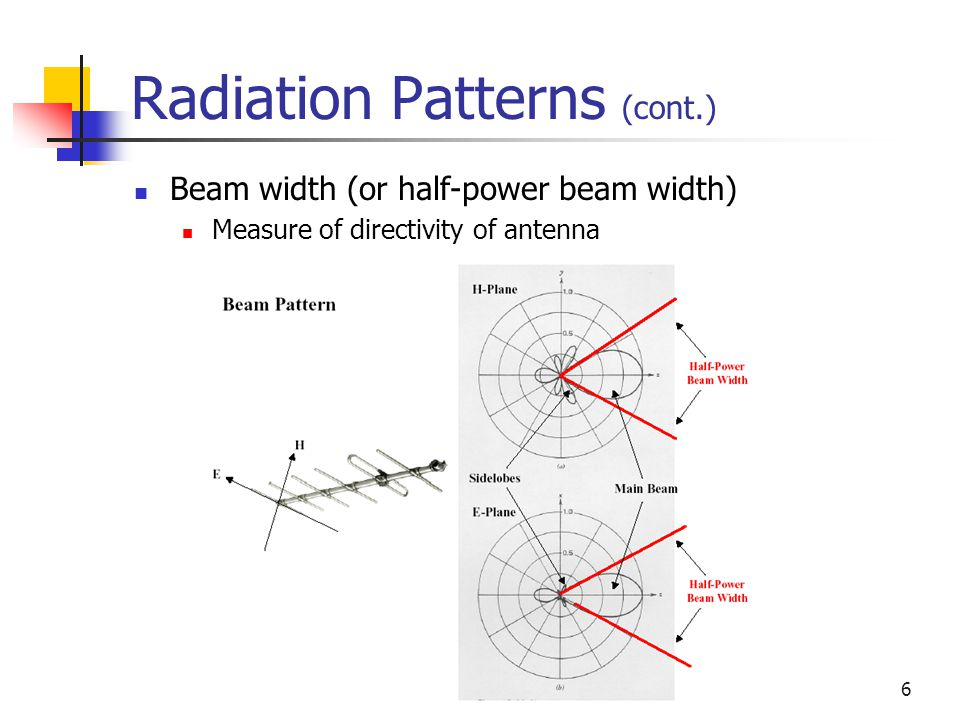 Radiation Patterns (cont.)