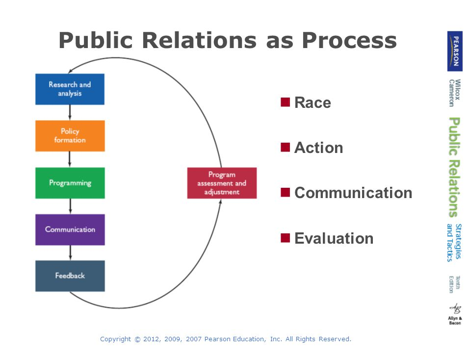 Employee Relations    Internal Communication - Lessons