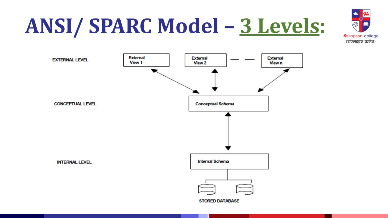 Academic year 2014 spring ppt video online download 27 ansi sparc model 3 levels altavistaventures Gallery