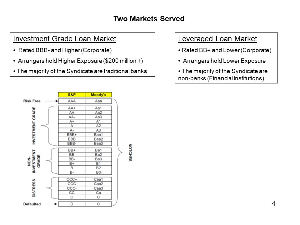 Looking At The Bank Loan Syndication Process Ppt Video Online Download