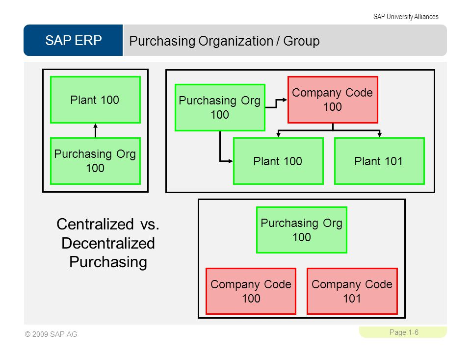 Purchasing Organization / Group