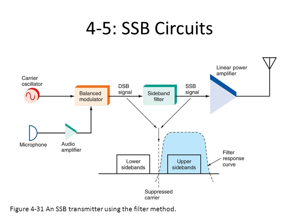 amplitude modulator and demodulator circuits ppt video online download rh slideplayer com