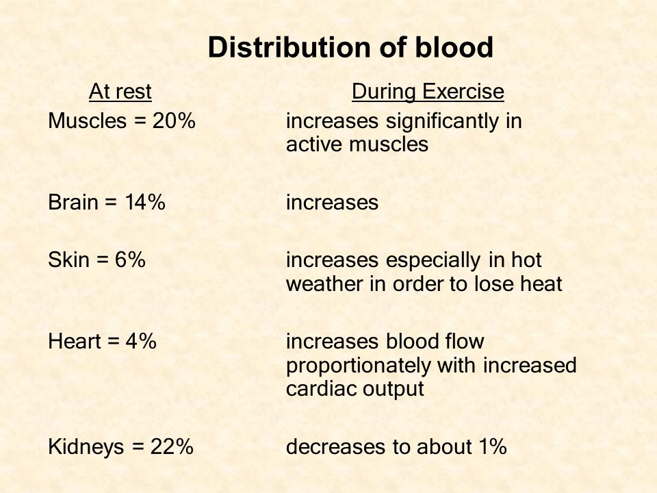 Distribution of blood At rest During Exercise