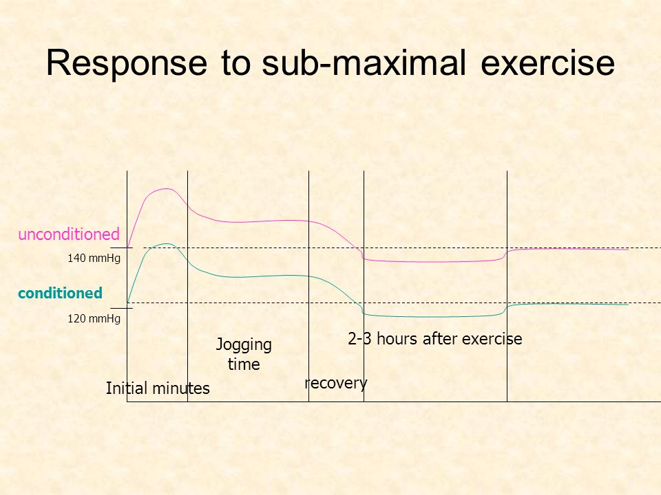 Response to sub-maximal exercise