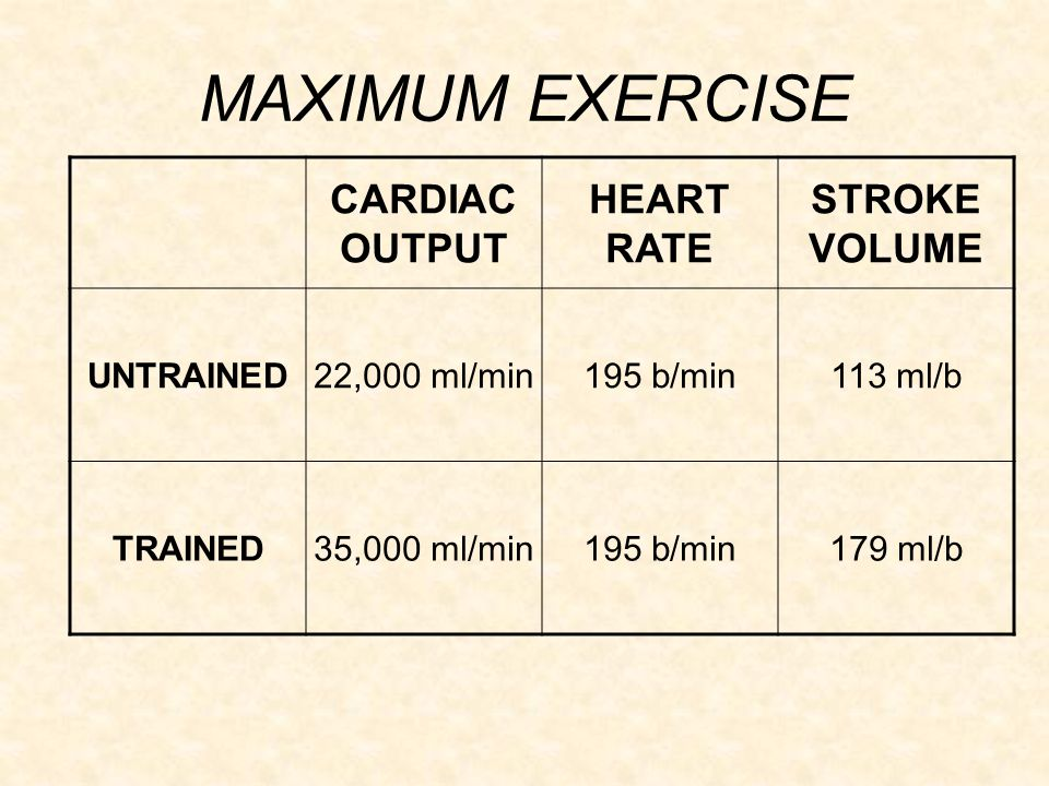 MAXIMUM EXERCISE CARDIAC OUTPUT HEART RATE STROKE VOLUME UNTRAINED