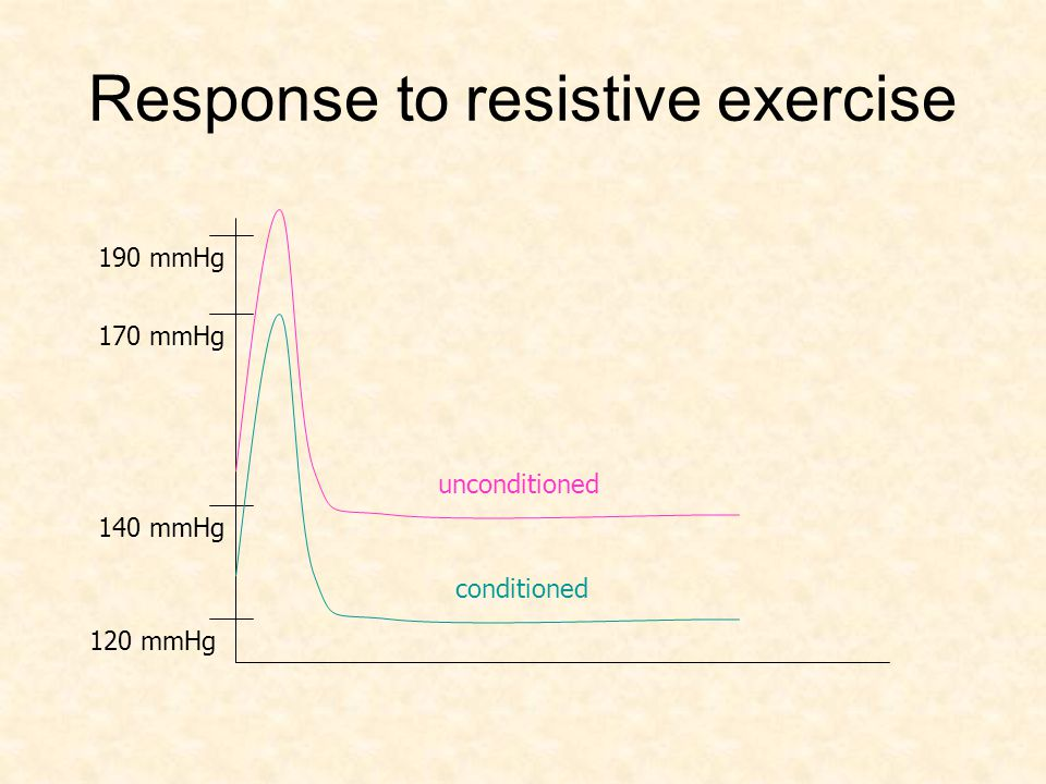 Response to resistive exercise