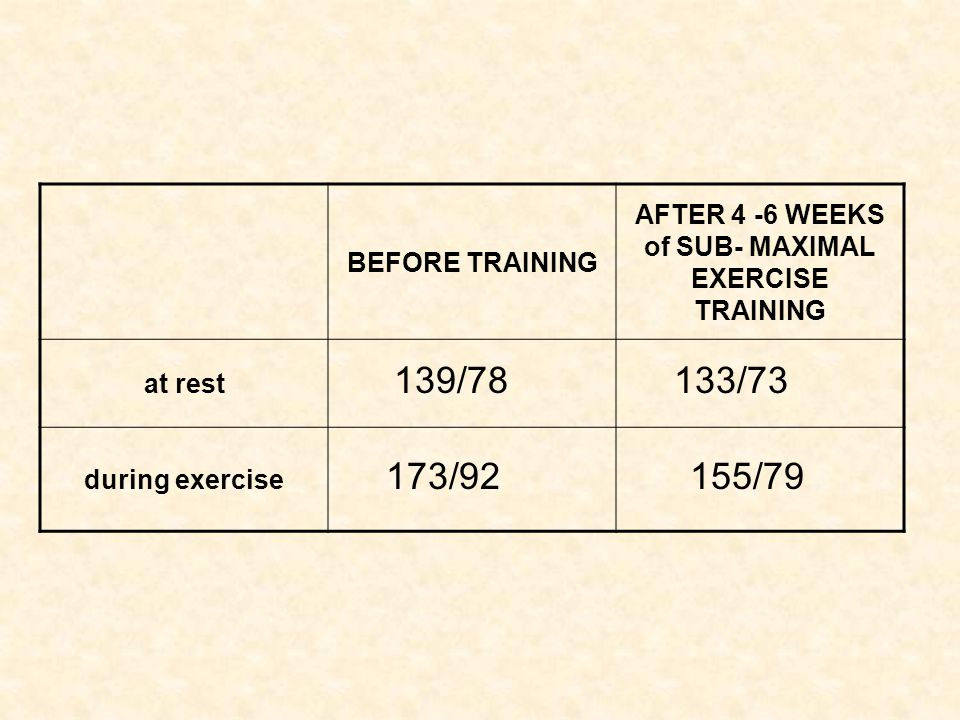 AFTER 4 -6 WEEKS of SUB- MAXIMAL EXERCISE TRAINING