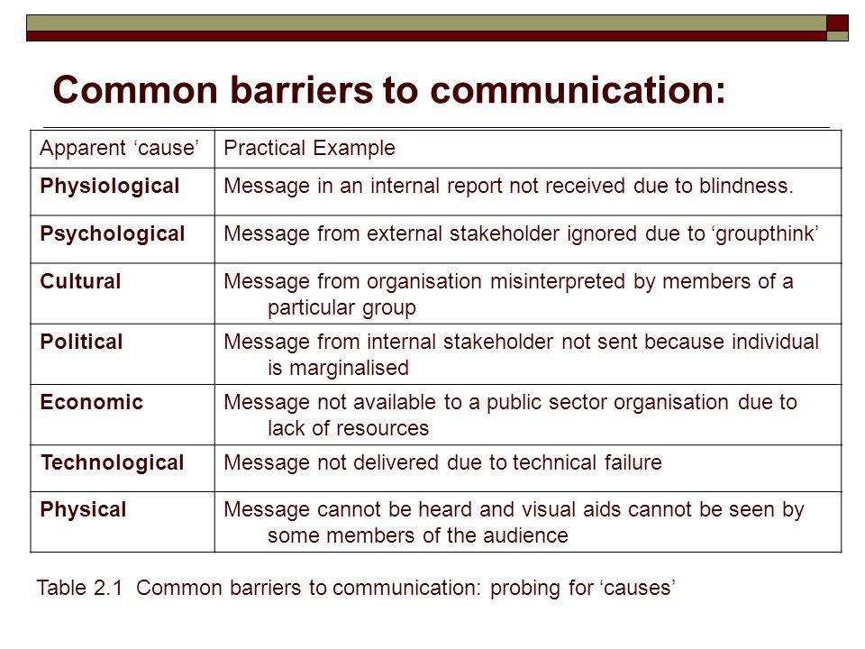 Communication. Ppt download.