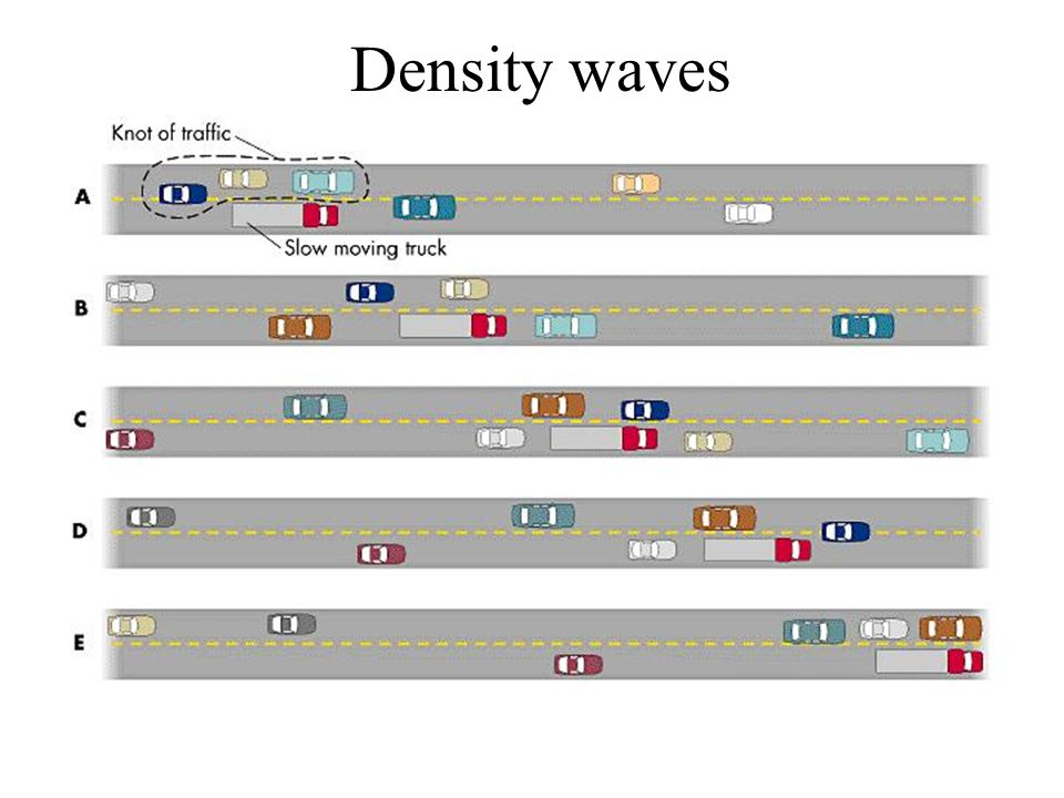 Density waves