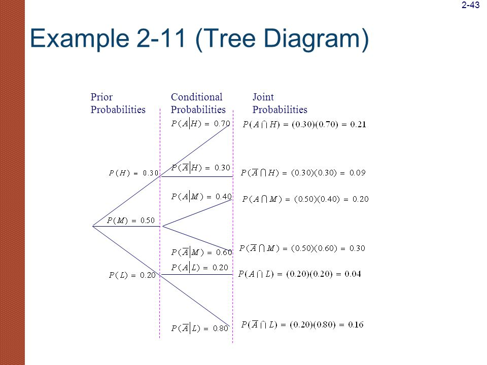 Rain probability tree diagram conditional electrical drawing complete business statistics ppt video online download rh slideplayer com tree diagram examples probability tree diagram generator ccuart Choice Image