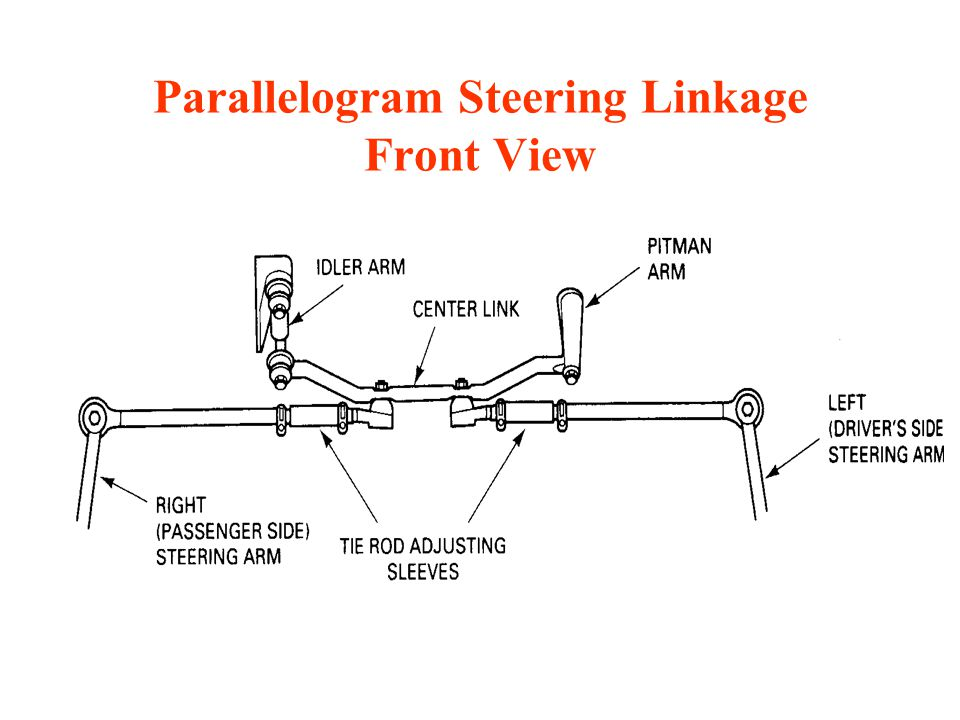 steering fundamentals ppt video online download outer tie rod diagram rack and pinon steering — ricks free