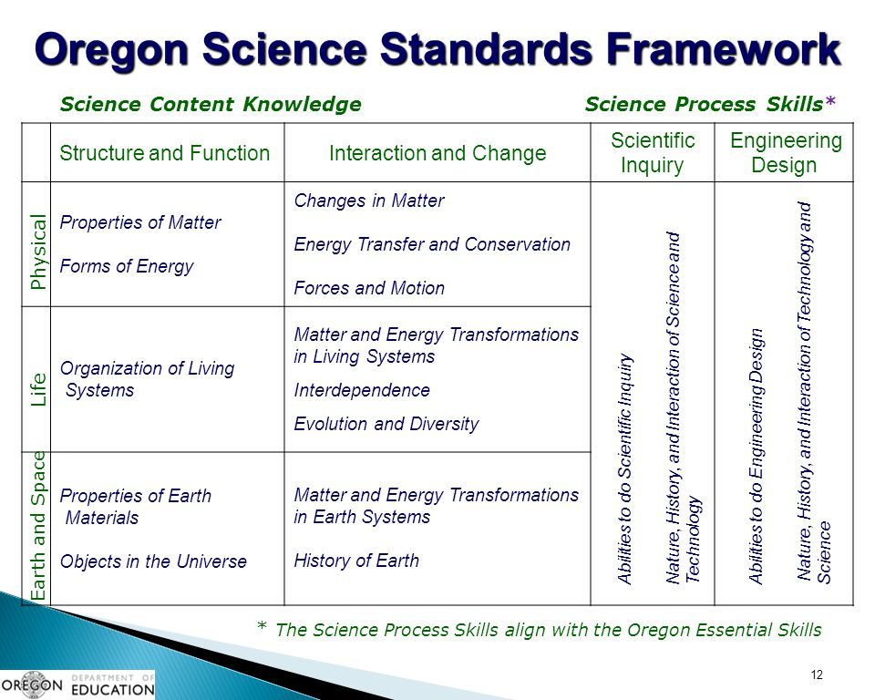 Oregon Science Standards Framework
