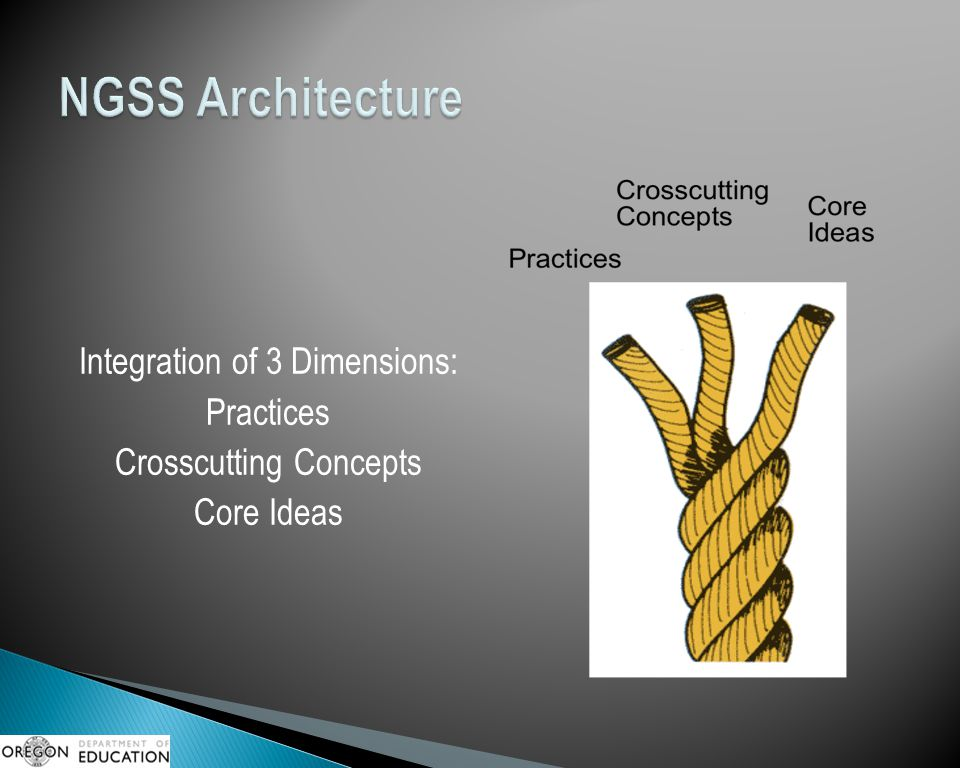 NGSS Architecture Integration of 3 Dimensions: Practices Crosscutting Concepts Core Ideas