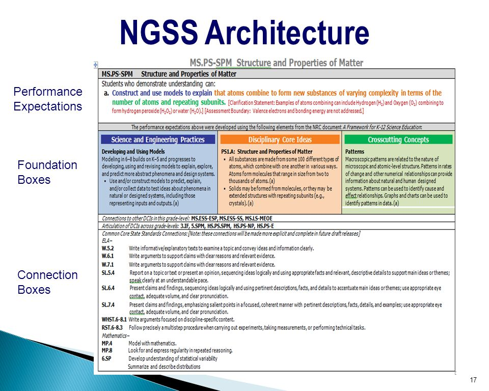 NGSS Architecture Performance Expectations Foundation Boxes