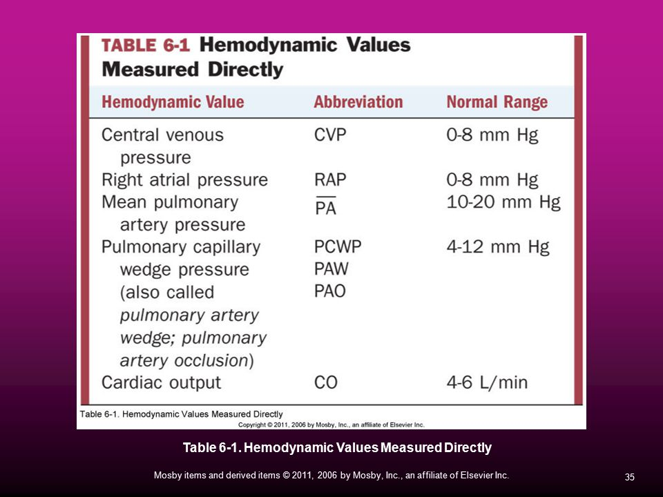 Table 6-1. Hemodynamic Values Measured Directly