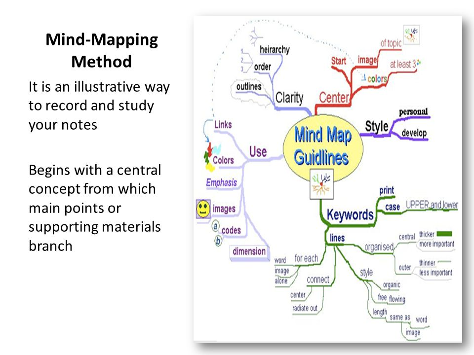 Mind-Mapping Method It is an illustrative way to record and study your notes.