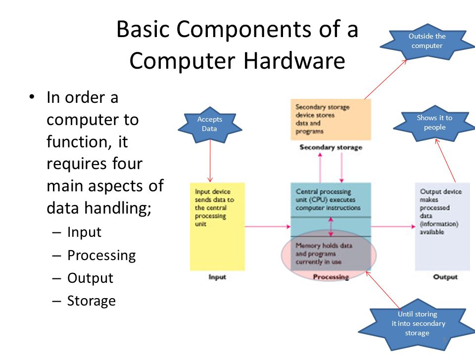 basic computer hardware notes Lecture notes in computer science  (software and hardware)  the second approach of extending the basic operating system is plagued with a different set of.