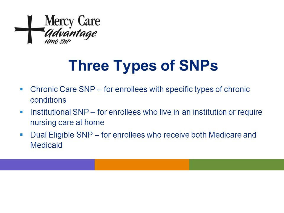 Three Types of SNPs Chronic Care SNP – for enrollees with specific types of chronic conditions.