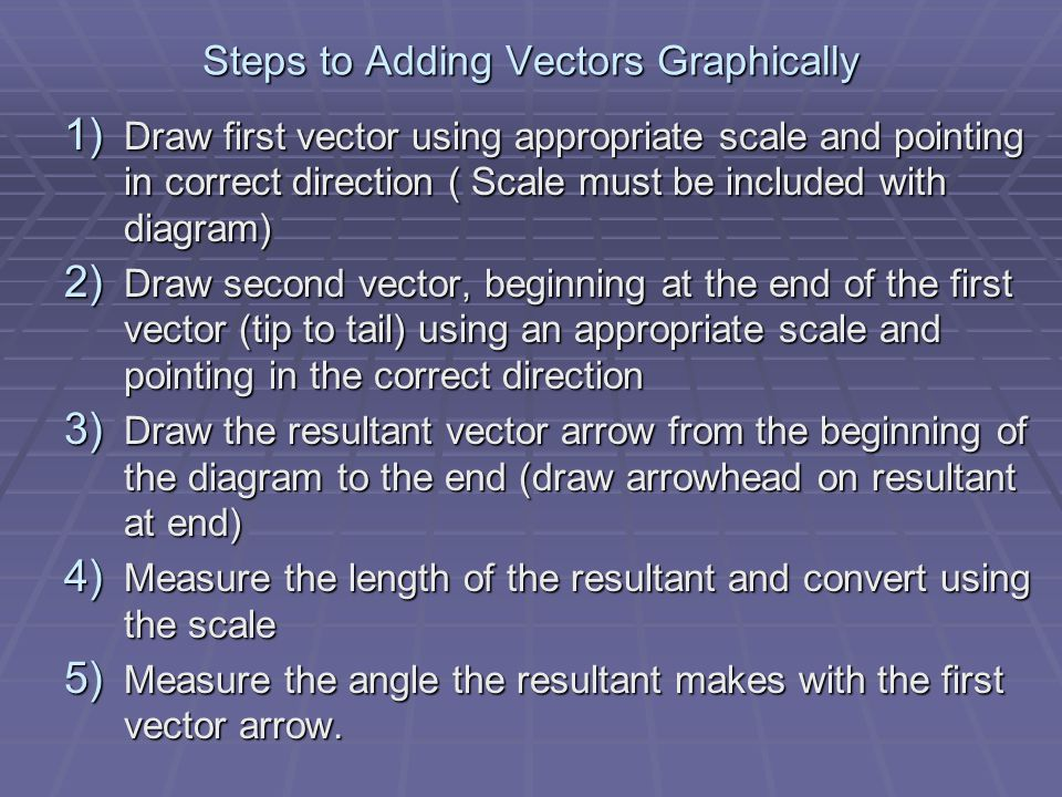 Steps to Adding Vectors Graphically