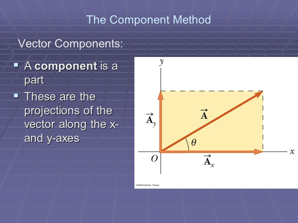 The Component Method Vector Components: A component is a part.