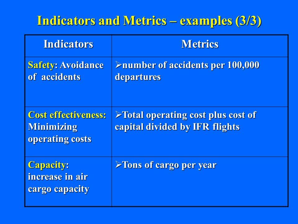 Indicators And Metrics Examples 3