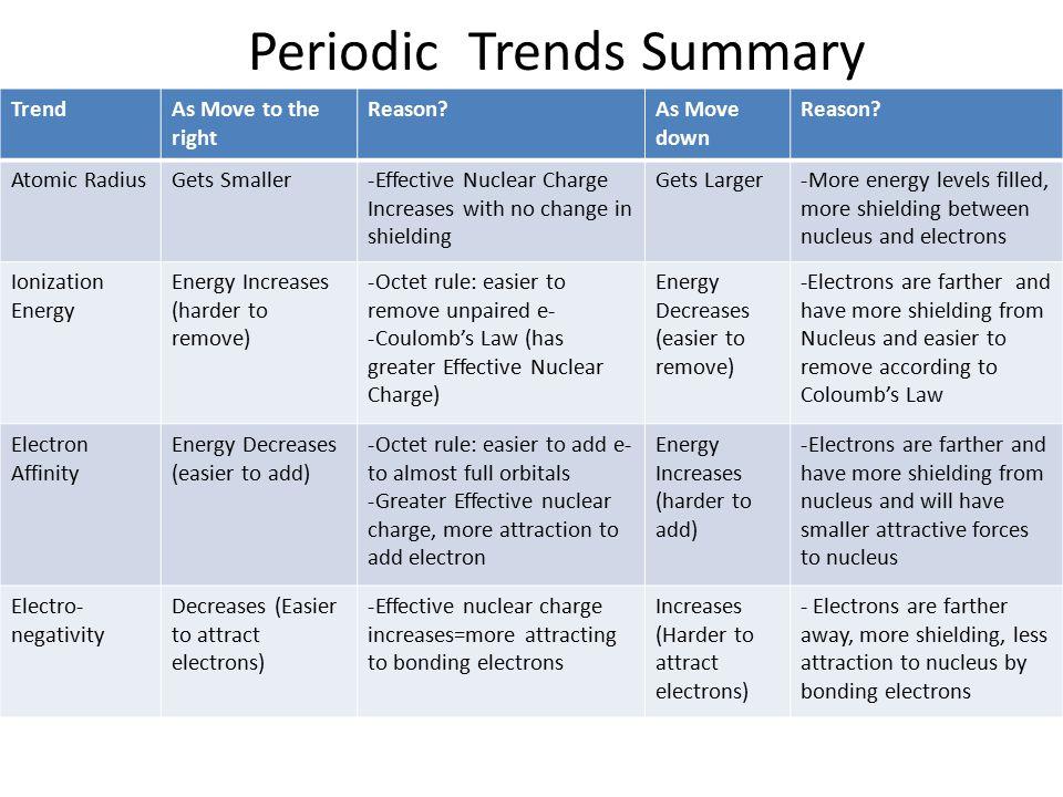 Periodic Trends Summary