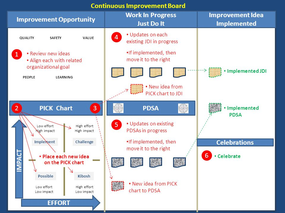 Continuous Improvement Board Idea Free Download Playapk Co