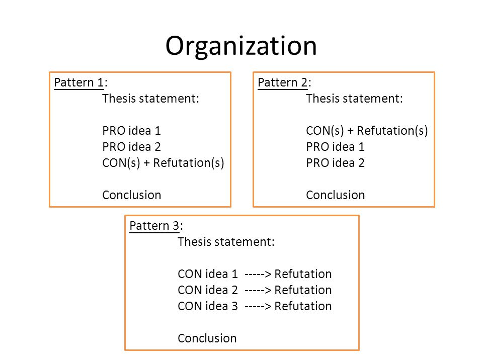Organization Pattern 1: Thesis statement: PRO idea 1 PRO idea 2