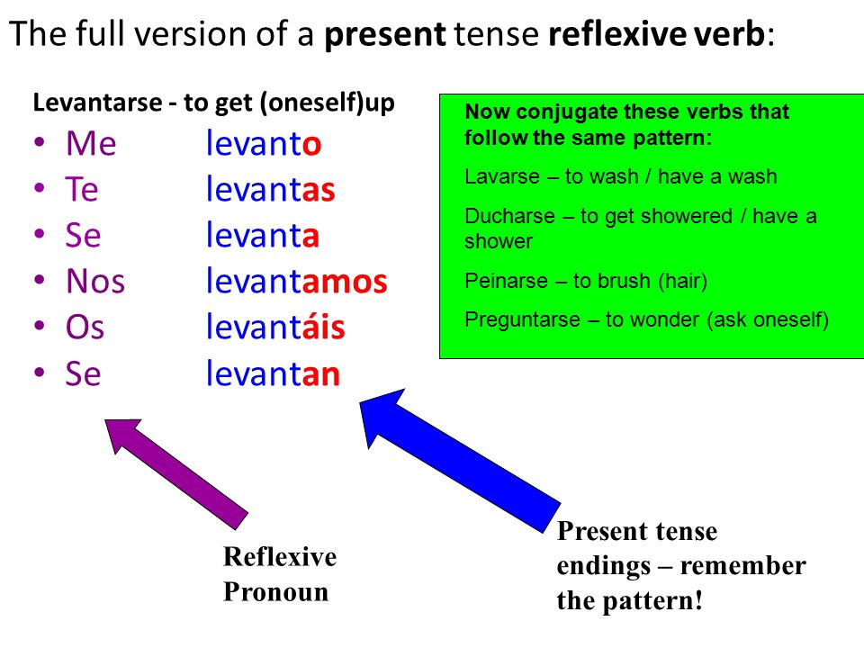 spanish verbs  reflexive verbs who is doing the verb